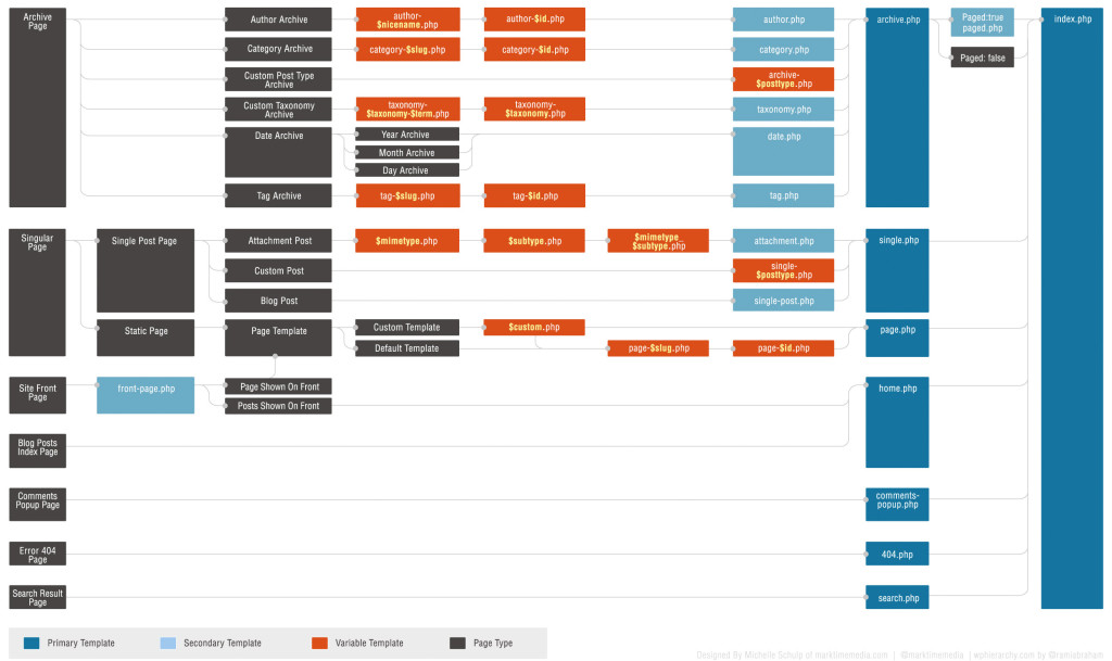 WordPress-Theme-Template-Hierarchy